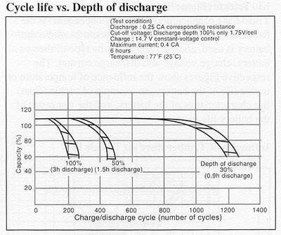 cycle_life_depth_discharge